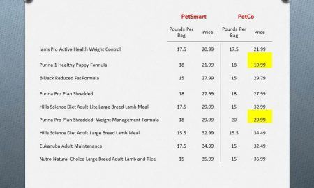 Who is cheaper on dogfood: PetSmart or PetCo